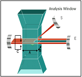 Light Obscuration Particle Counter | Particle Sizing Systems