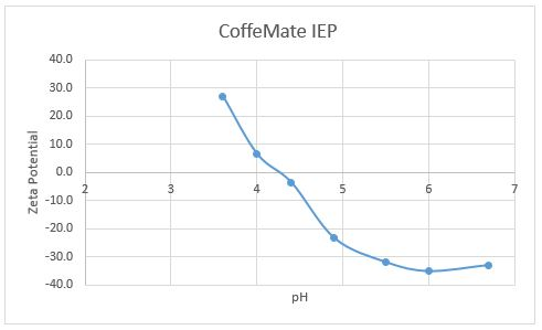 Isoelectric Point (IEP) of Coffee-mate