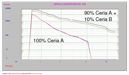 Ceria CMP Slurry Monitoring - Spiked Ceria CMP 2
