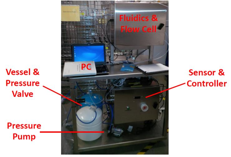 PSS-Online DLS System at Customer Plant