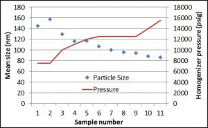 PSS-Relationship Between Operating Pressure and Droplet Size