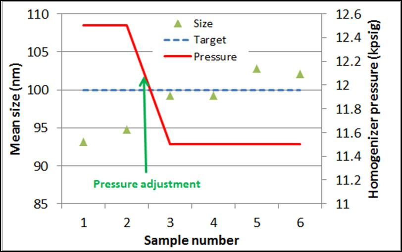 PSS-Online DLS Relationship Between Operating Pressure and Droplet Size